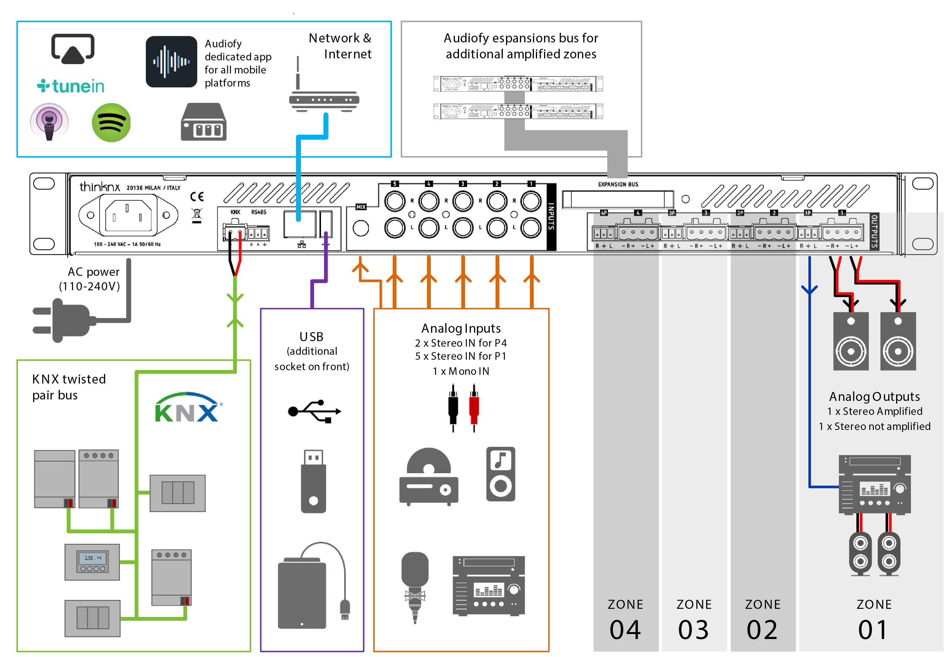 Scheme of a typical integrated installation
