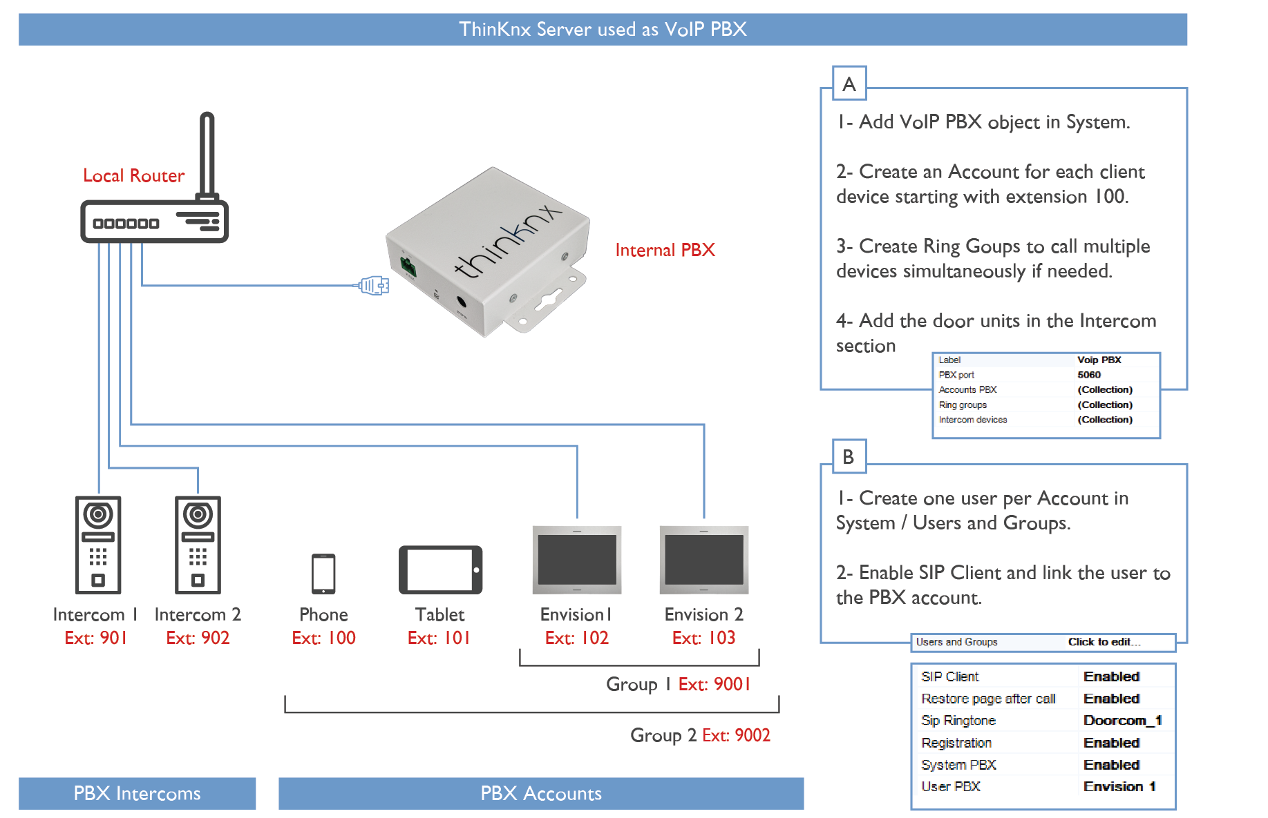 Thinknx server used as a VoIP PBX