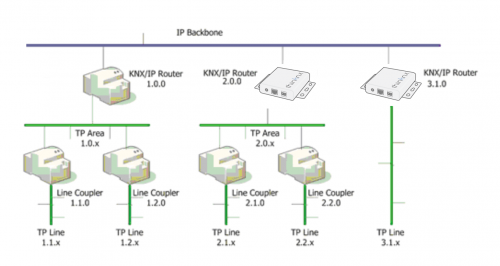 Installation with KNXNet/IP routing