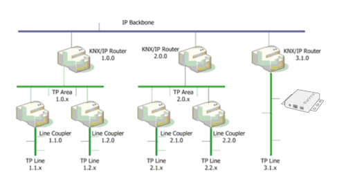 Installation without KNXNet/IP routing