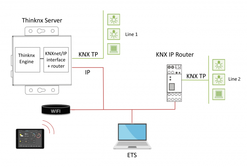 Thinknx server with KNXNet/IP interface