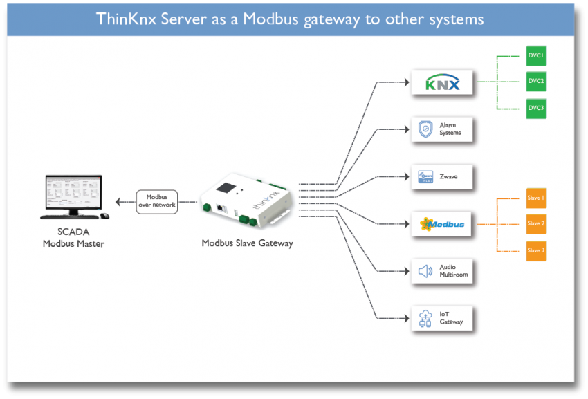 Thinknx server as a Modbus gateway to other systems