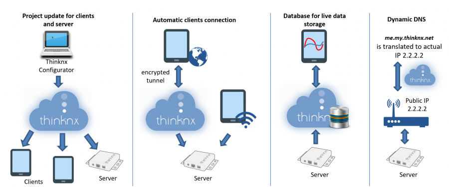Thinknx Cloud Services