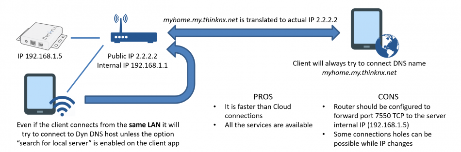 Dynamic External IP Address