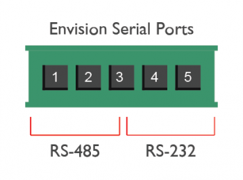 Envision's Ports